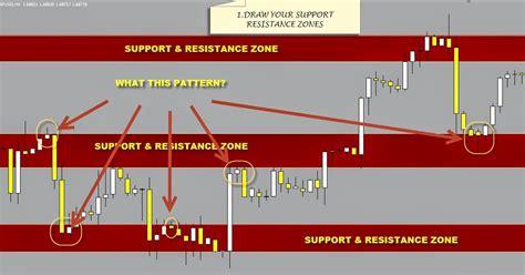 candlestick pattern malaysia support resistance candlestick pattern forex strategies