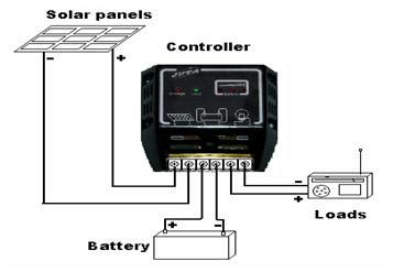 solar charge controller types, working functionality and