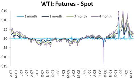 how do you buy spot oil? | seeking alpha