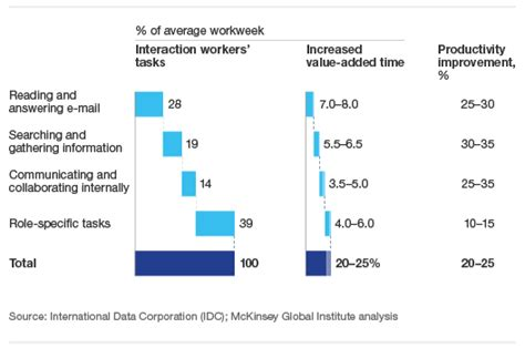 Does Mckinsey Support Mba by Mckinsey Study The Value Of Social Business News Sys
