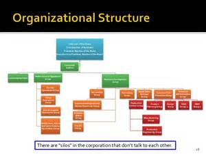 Toyota Organizational Structure Chart Strategic Management Study Toyota