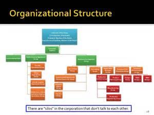 Toyota Organisational Structure Chart Strategic Management Study Toyota