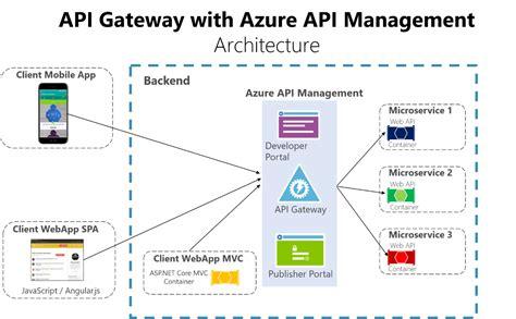 design pattern gateway a microservices implementation journey part 4 aram koukia