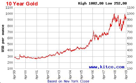 are we in a gold bubble? could gold prices fall