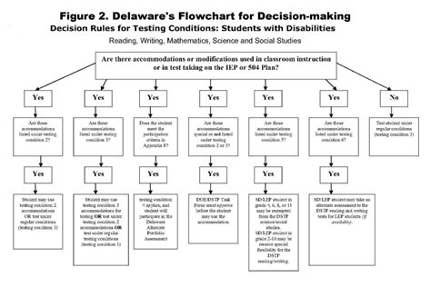 evidence flowchart evidence flowchart 28 images parol evidence flowchart