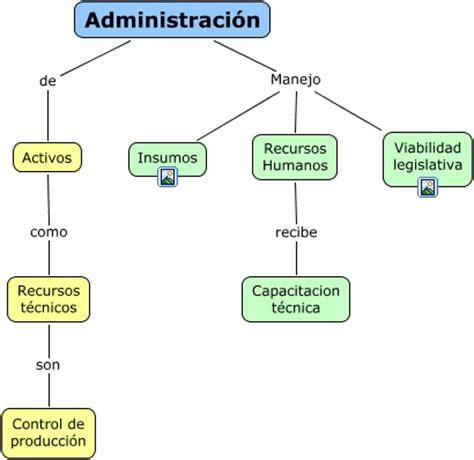 manejo de cadenas con javascript mapa conceptual administrativo