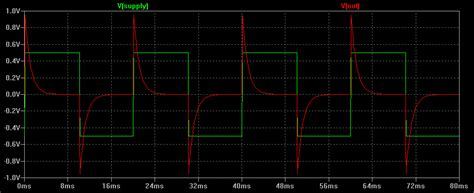 high pass filter on square wave concise electronics for geeks