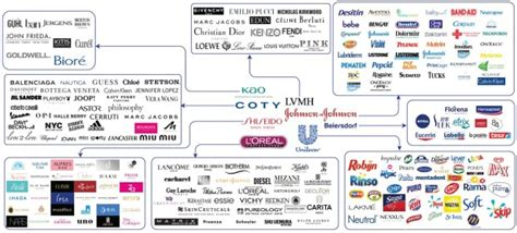 what company owns the beauty industry giants 8 companies that own