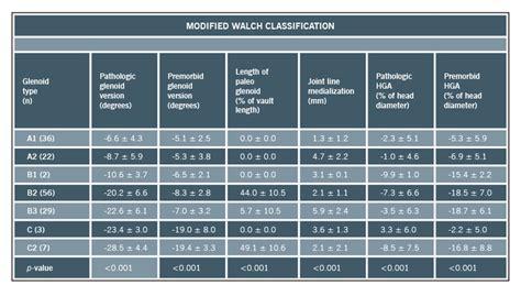 pattern classification errata walch classification adding two new glenoid types
