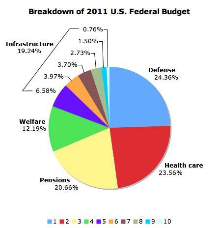 breakdown of 2011 u.s. federal budget – $78.5 billion cut