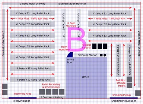 planning  warehouse layout   set  efficient