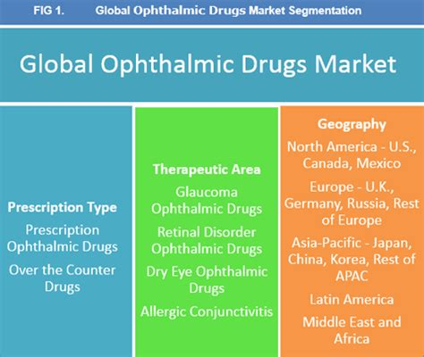 global ophthalmic drugs market to reach worth usd 27.6 bn