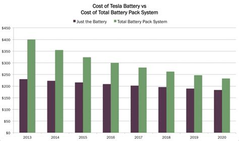 tesla battery system costs  drop    ark