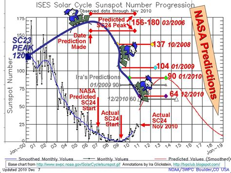 solar sunspot cycle solar cycle 24 continues to under perform the early