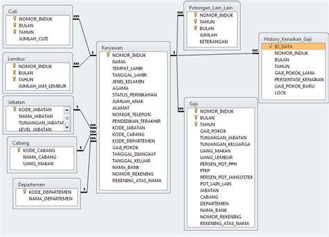 membuat tabel relasi database di contoh database di access surat box