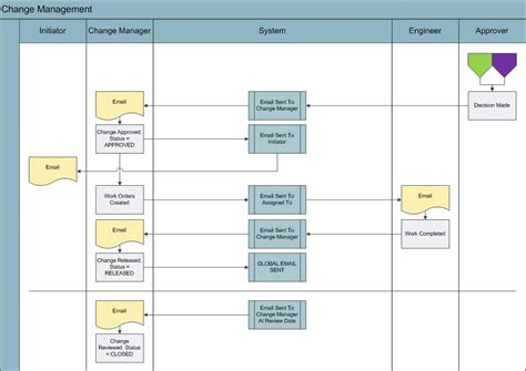 business process visio change management business process joatit