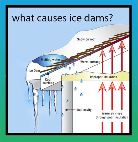 How To Prevent Dams From Dam Prevention Roof Snow Removal Service Winter Weather Wi