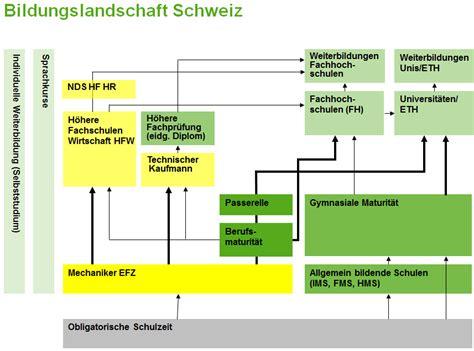 Günstige Kfz Versicherung In Der Schweiz by Bildungslandschaft Schweiz Akad