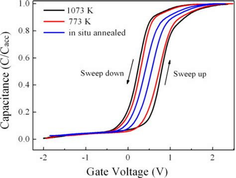 capacitor annealing effect c v of the tial3ox si capacitor here the relat open i