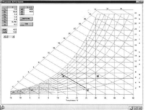 logiciel diagramme de l air humide logiciel thermique logiciels perrenoud diagramme de l air