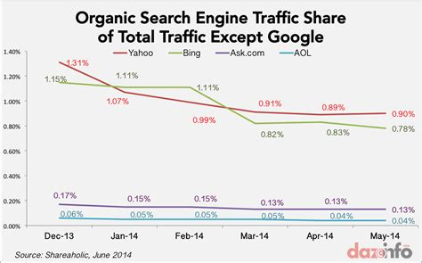 Traffic Search Inc Goog Losing Grip Of Website Traffic Shrunk To 31