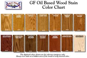 minwax gel stain colors minwax stain color chart images