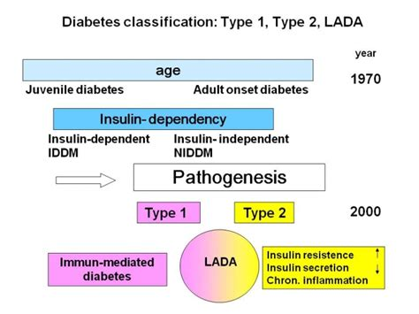 light therapy lada lada latent autoimmune diabetes of the type 1