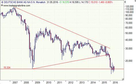 deutsche bank aktie kurs realtime sap aktie onvista comdirect hotline