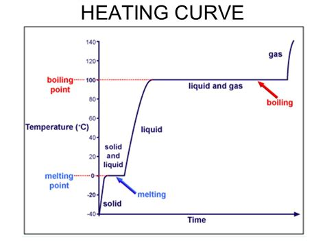 heating curve diagram heating curve diagram 28 images phase changes vapor