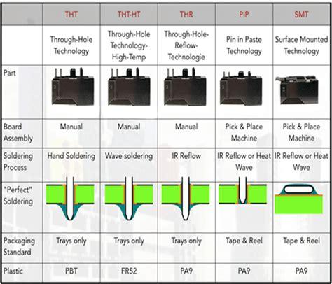 shielded inductor vs unshielded shielded vs unshielded power inductor 28 images shielded inductor vs unshielded 28 images