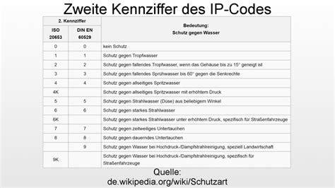 schutzart ip44 bedeutung ip schutzklassen schutzart ip der elektriker