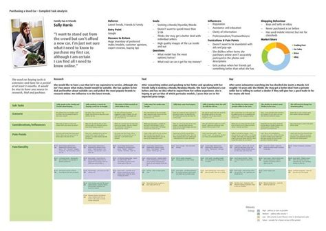 pattern analysis tasks a to z of exle ux docs and deliverables ux for the