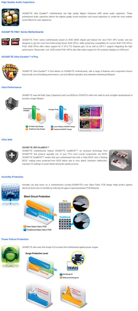 Gigabyte Ga F2a88xm Hd3 Motherboard gigabyte ga f2a88xm hd3 motherboard ga f2a88xm hd3 pc
