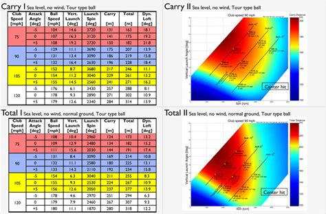 swing speed distance chart swing speed distance chart pictures to pin on pinterest