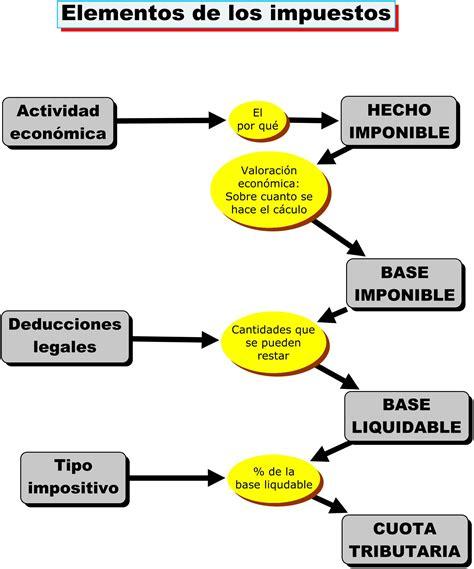 legislacion fiscal vigente iva 2 2 2 legislaci 243 n fiscal