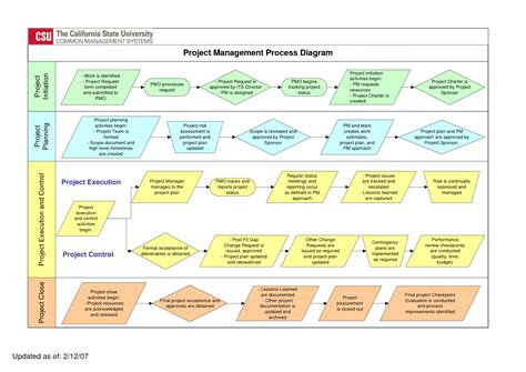 project management visio project management process pictures to pin on