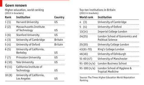 The Economist Mba Rankings Methodology by Which Mba The Economist