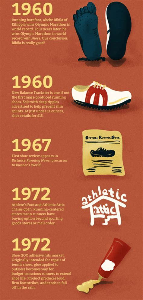 history of athletic shoes runner s world presents a brief history of the running