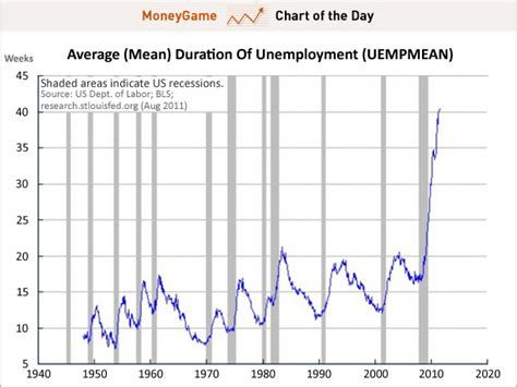 what is the average length of unemployment in the us chart of the day the brand new scariest jobs chart ever