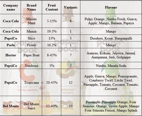 j boats price list tarunspeaks indian beverage industry market strategy