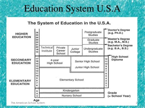 thesis on education in america problems with american education system essay