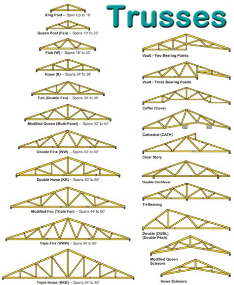 Multi Family Building Plans by Trusses Specialty Wholesale Supply