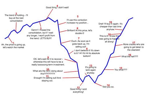 Cycle Investing investor psychology illustrated where are we in the cycle