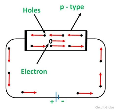 energy band diagram for p type semiconductor what is p type semiconductor energy diagram and