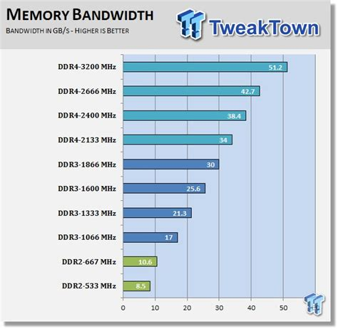 ddr ram vs sdram crucial ddr4 memory performance overview early look vs