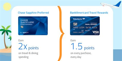 the best travel rewards credit cards of 2015 bank of america travel rewards vs chase sapphire head to