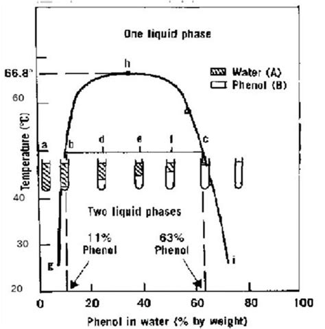 phenol water phase diagram physical pharmacy lab report practical 2 phase diagrams
