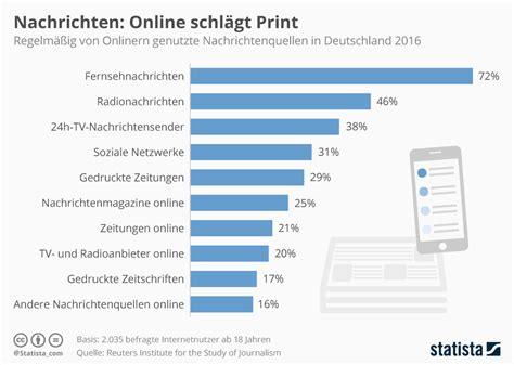 Home Design Software Kostenlos infografik nachrichten online schl 228 gt print statista