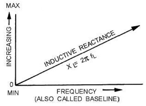 capacitive reactance with impedance versus frequency effect of frequency on capacitive reactance