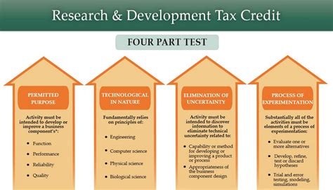 section 45 tax credits how startups can benefit from 250k r d tax credits and